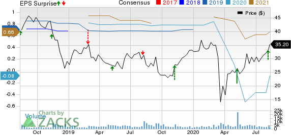 National Vision Holdings, Inc. Price, Consensus and EPS Surprise