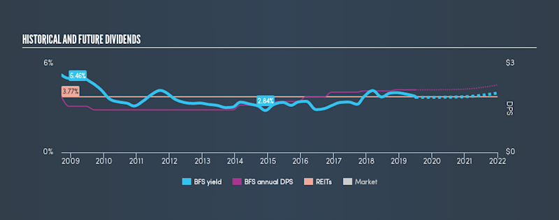 NYSE:BFS Historical Dividend Yield, July 5th 2019