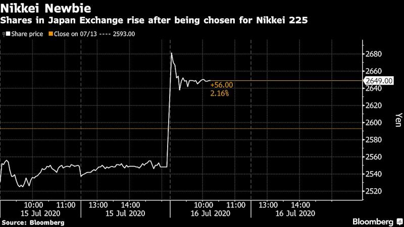 Tokyo Stock Exchange Operator Gains After Nikkei 225 Inclusion