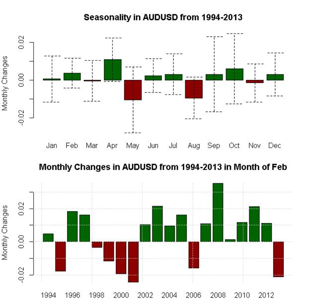February_Seasonality_Favors_Aussie_and_Dollar_Strength_Pound_Weakness_body_x0000_i1030.png, February Seasonality Favors Aussie and Dollar Strength, Pound Weakness