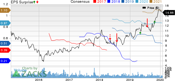 ICICI Bank Limited Price, Consensus and EPS Surprise