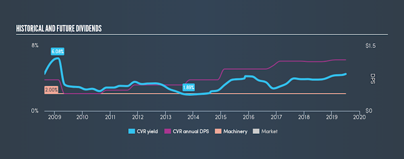 AMEX:CVR Historical Dividend Yield, July 2nd 2019