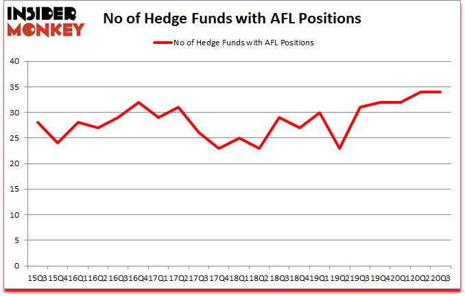 Is AFL A Good Stock To Buy?