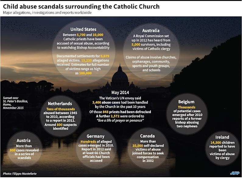 Factfile on major sex abuse allegations relating to the Catholic Church (AFP Photo/Adrian LEUNG)