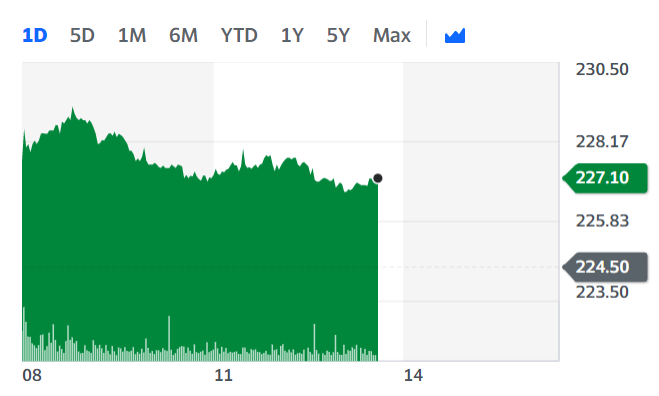 Tesco shares were up roughly 1.2% Wednesday afternoon. Chart: Yahoo Finance UK