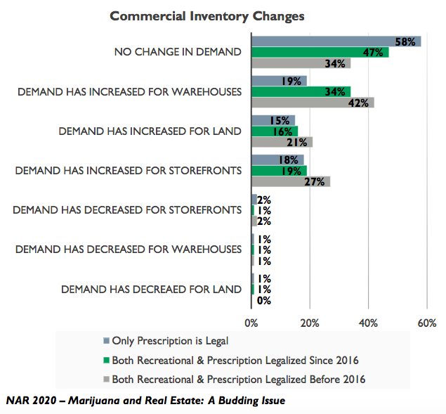 In a reversal from 2018 trends, cannabis investors are buying up commercial property in states where recreational cannabis use has been legalized for more than three years. Graphic by the National Association of Realtors.