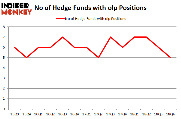 No of Hedge Funds with OLP Positions