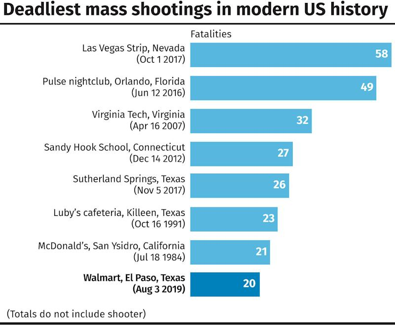 Deadliest mass shootings in modern US history. See story US Mall. Infographic from PA Graphics