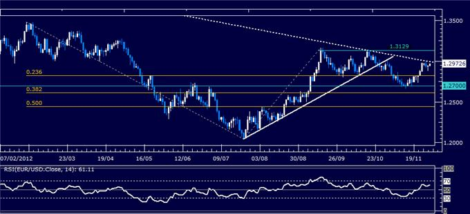 Forex_Analysis_EURUSD_Classic_Technical_Report_11.29.2012_body_Picture_1.png, Forex Analysis: EUR/USD Classic Technical Report 11.29.2012