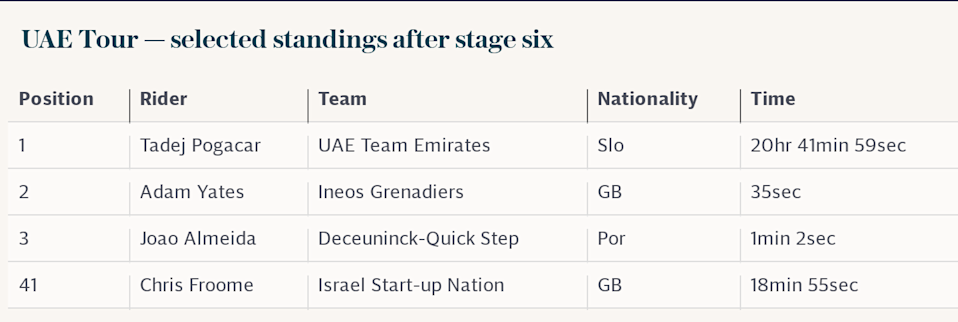 UAE Tour — selected standings after stage six