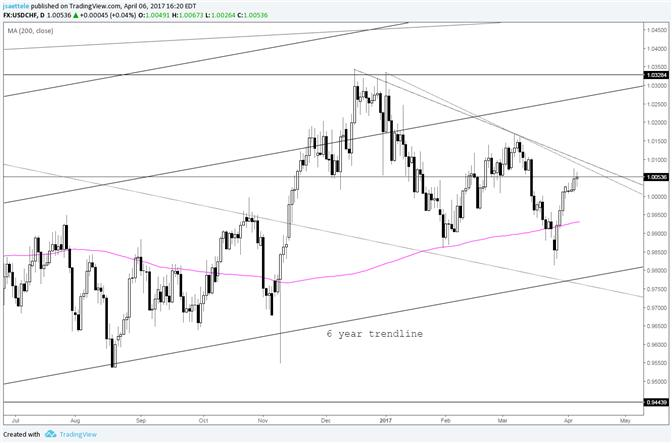 USD/CHF Possible Trendlines between 1.0080 and 1.0100