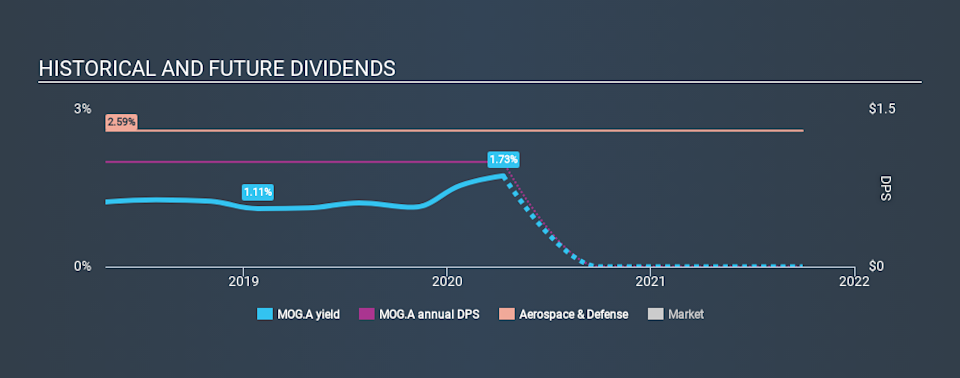 NYSE:MOG.A Historical Dividend Yield April 10th 2020