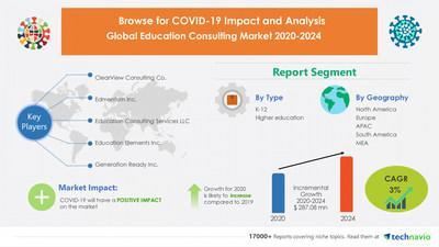 Education Consulting Market by Type and Geography - Forecast and Analysis 2020-2024
