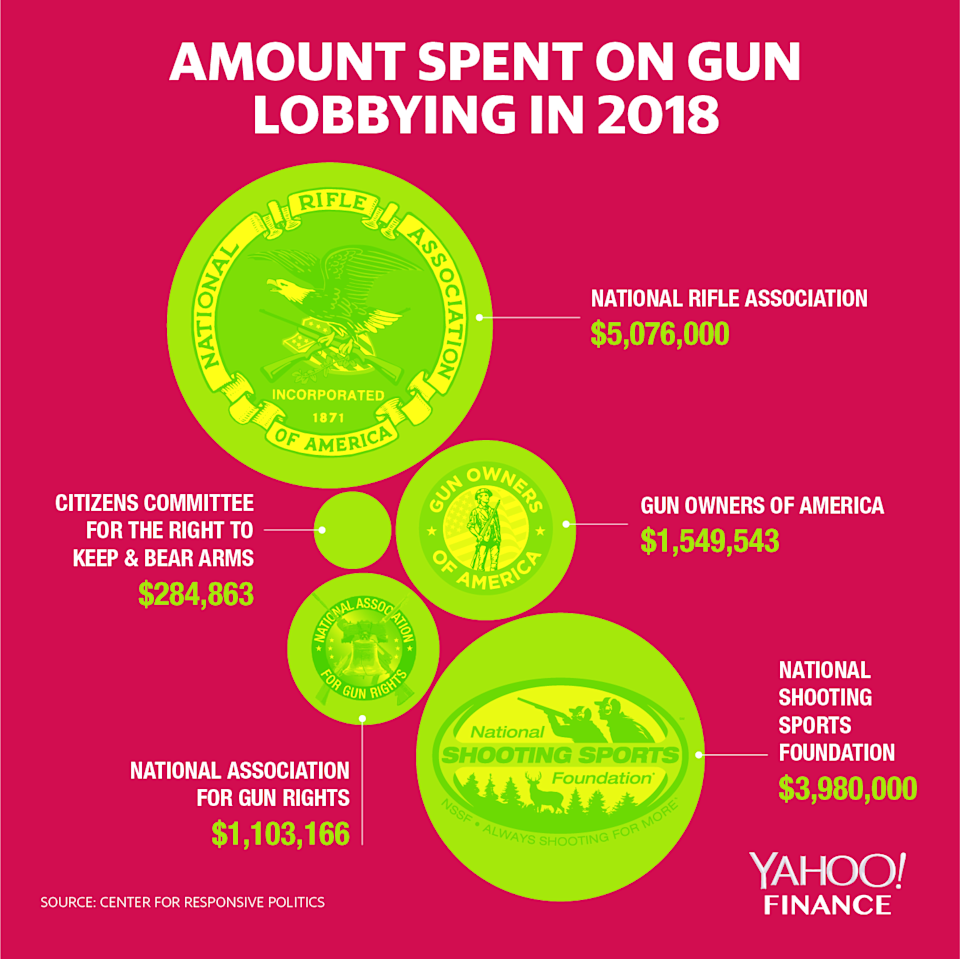 The top 5 gun rights groups that spent the most lobbying in 2018, according to data from the Center for Responsive Politics.