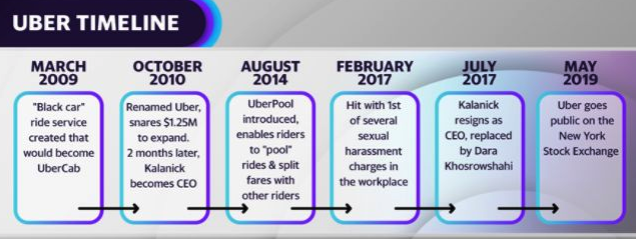 The timeline of Uber's rise from a small start-up in 2009 to a Silicon Valley giant with a $53 billion market cap.