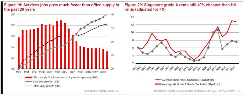 Chart of the Day: Singapore Grade A rents are 40% cheaper vs Hong Kong