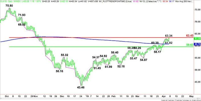 Daily May WTI Crude Oil
