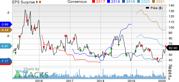 Ultragenyx Pharmaceutical Inc. Price, Consensus and EPS Surprise
