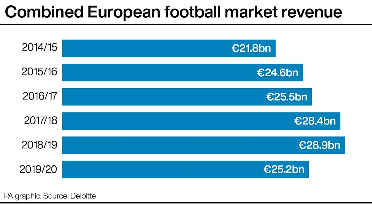 The combined European football market contracted by 13% in 2019/20 as coronavirus restrictions took their toll