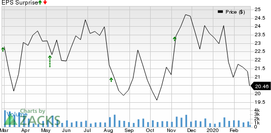 Air Transport Services Group, Inc Price and EPS Surprise
