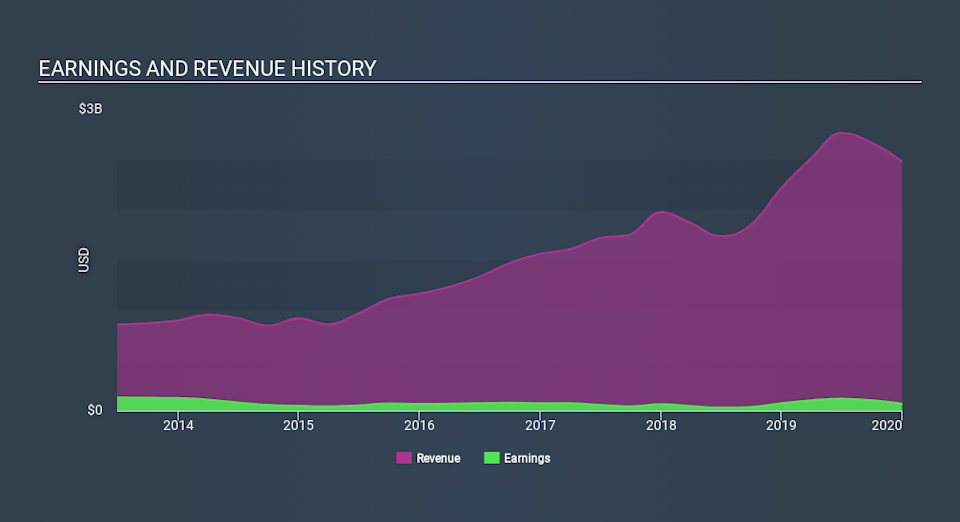 NYSE:XIN Income Statement April 9th 2020