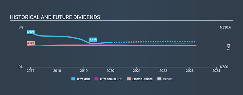 NZSE:TPW Historical Dividend Yield, January 16th 2020