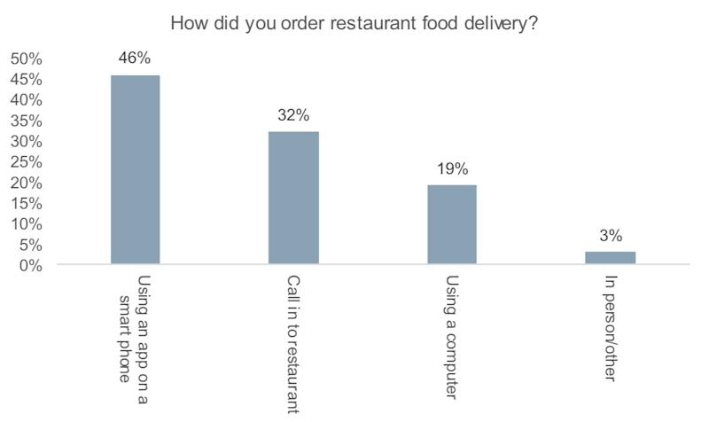Methods used for food delivery (Wells Fargo)