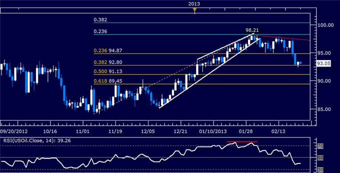 Forex_Dollar_Sets_New_Two-Year_High_SP_500_Aiming_Lower__body_Picture_8.png, Dollar Sets New Two-Year High, S&P 500 Aiming Lower
