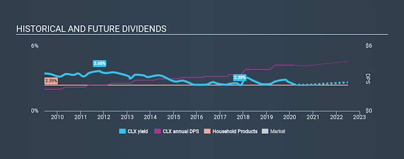 NYSE:CLX Historical Dividend Yield, March 8th 2020