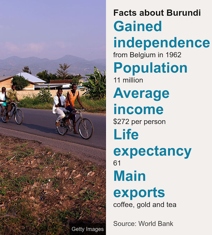 Facts about Burundi. [ Gained independence from Belgium in 1962 ],[ Population 11 million ],[ Average income $272 per person ],[ Life expectancy 61 ],[ Main exports coffee, gold and tea ], Source: Source: World Bank, Image: People cycling