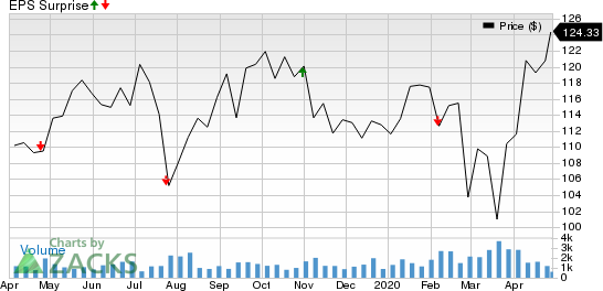 CoreSite Realty Corporation Price and EPS Surprise