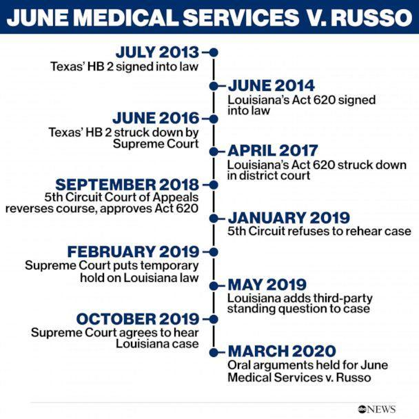 June Medical Services v. Russo (ABC NEWS)