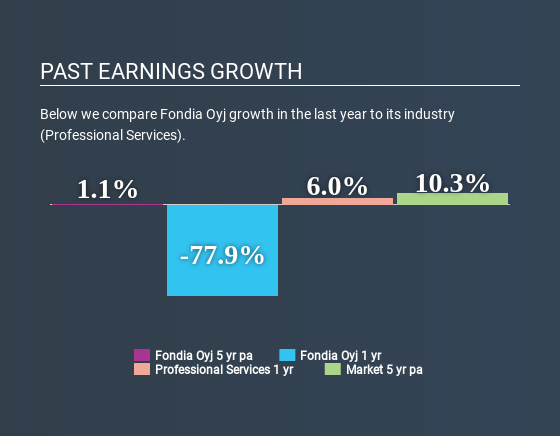HLSE:FONDIA Past Earnings Growth May 29th 2020