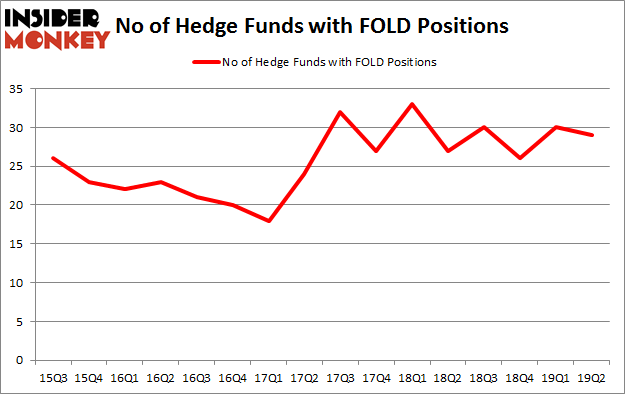 No of Hedge Funds with FOLD Positions