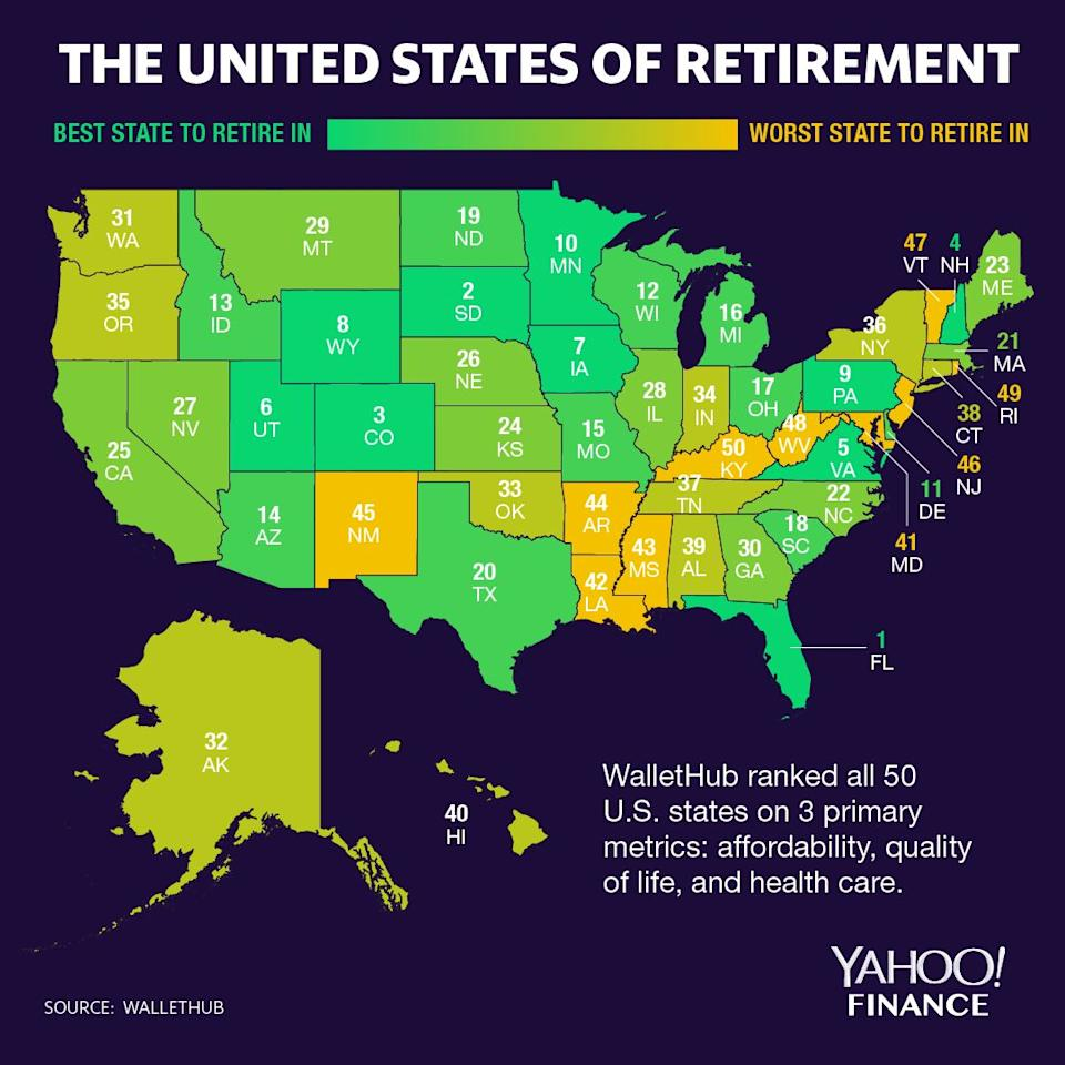 Florida is the best state to retire to, while Kentucky is the worst. (Graphic: David Foster/Yahoo Finance)