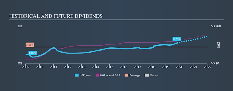 NYSE:KOF Historical Dividend Yield, October 25th 2019