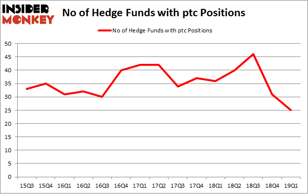 No of Hedge Funds with PTC Positions