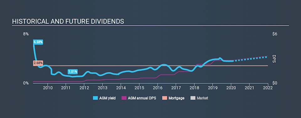 NYSE:AGM Historical Dividend Yield, January 23rd 2020