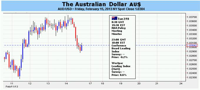 Forex_Australian_Dollar_Looks_to_RBA_Minutes_for_Rate_Cut_Timing_body_Picture_1.png, Forex: Australian Dollar Looks to RBA Minutes for Rate Cut Timing