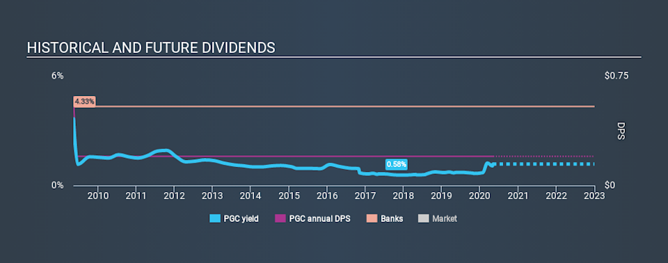 NasdaqGS:PGC Historical Dividend Yield May 6th 2020