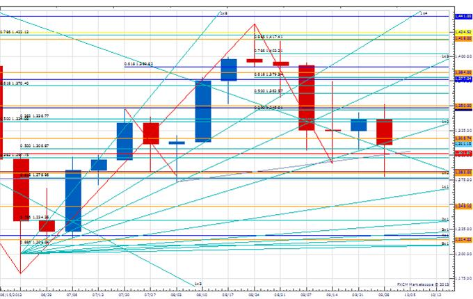 WPT_jpy_body_Picture_1.png, Weekly Price & Time: USD/JPY Flirting with Break of Key Weekly Support
