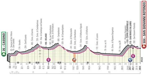 Giro d'Italia 2019, stage six profile – How to follow the 2019 Giro d'Italia online, on live TV and through daily episodes of The Cycling Podcast