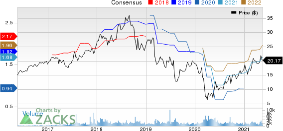 Orion Engineered Carbons S.A Price and Consensus