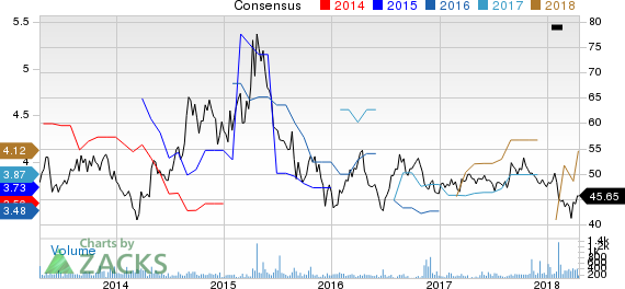 China Telecom Corp Ltd Price and Consensus