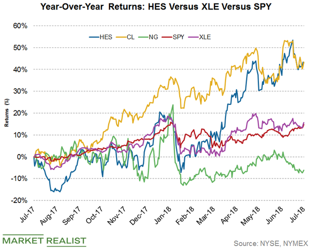 How Hess Stock Performed after the Company's Q2 Earnings Release