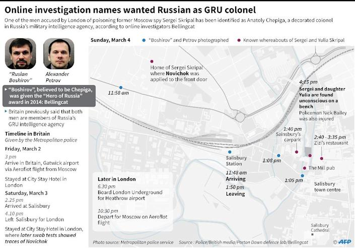 Graphic on the known whereabouts in March of two Russians wanted by Britain for the attempted murder of Sergei Skripal and his daugher Yulia. (AFP Photo/Laurence CHU)