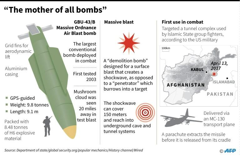 The GBU-43/B Massive Ordnance Air Blast (MOAB) bomb has a blast yield equivalent to 11 tons of TNT