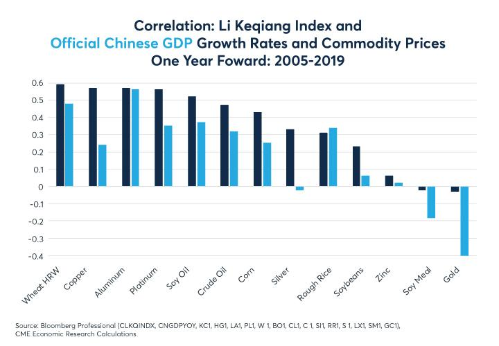 Figure 9: Gold correlates negatively with Chinese growth, silver positively
