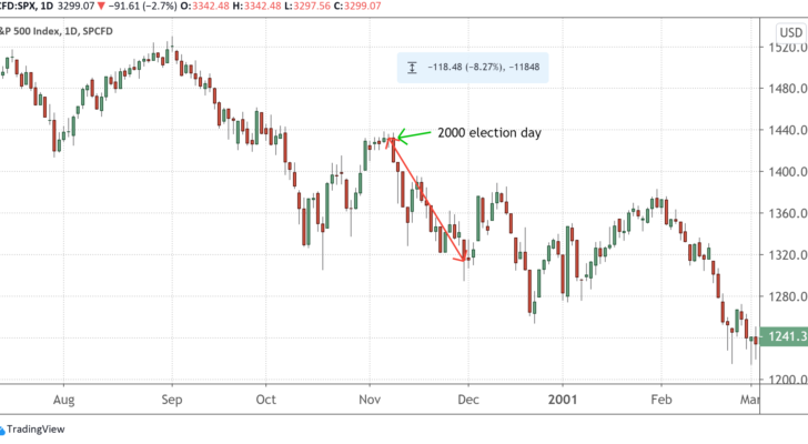A chart showing the S&P 500's price from July 2000 to March 2001, with the 2000 election date marked.