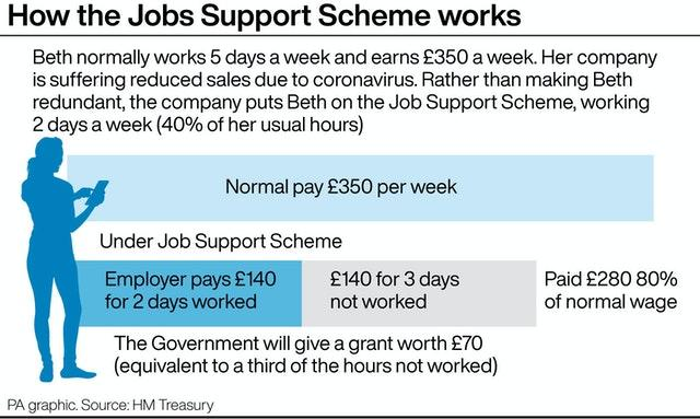 How the Jobs Support Scheme works